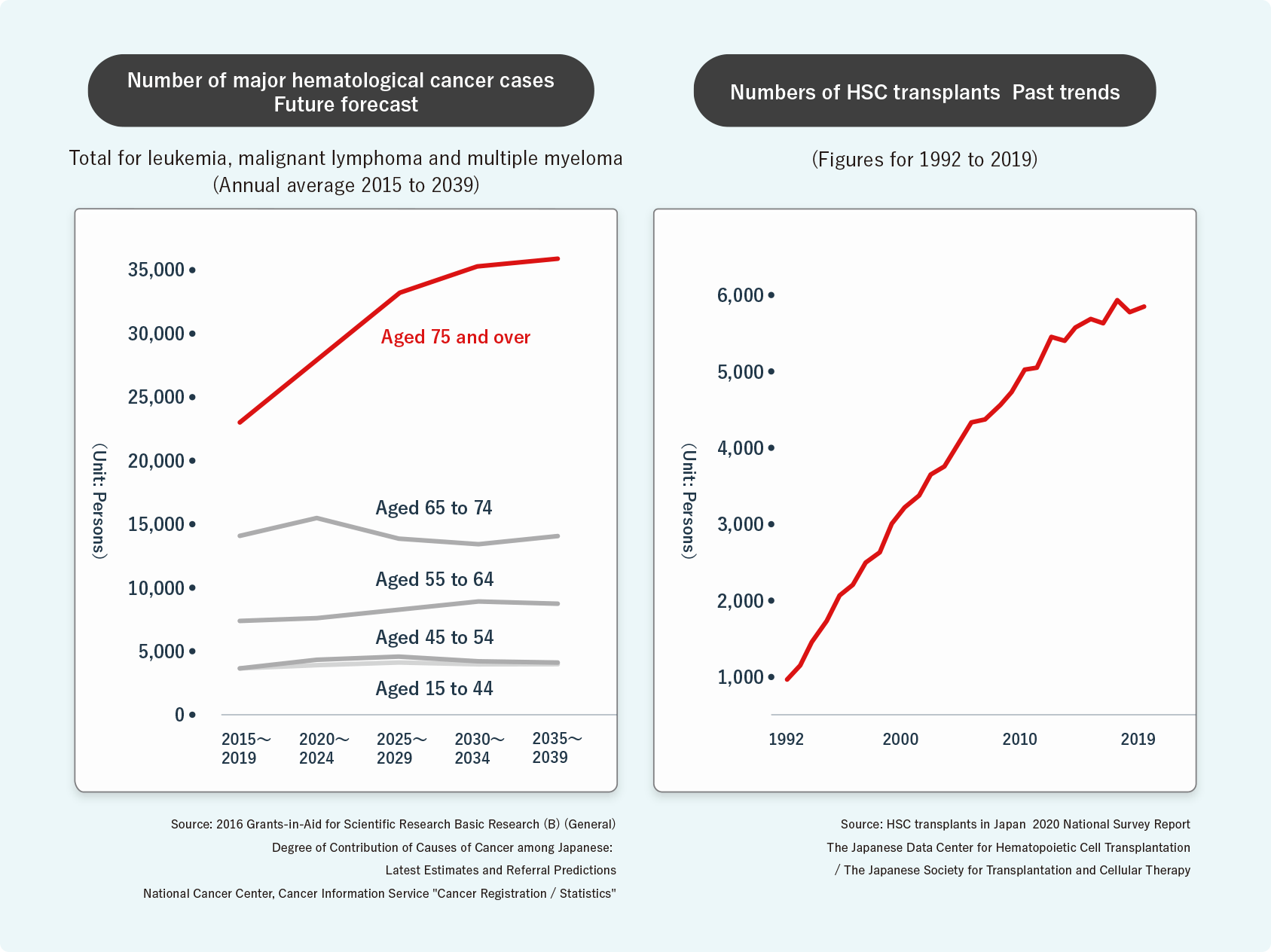 The number of hematological cancer patients requiring HSC transplantation is increasing, not only in Japan but also around the world. It is said that the main reason for this is that the prevalence of blood cancer increases with aging, but various other factors have also been pointed out.